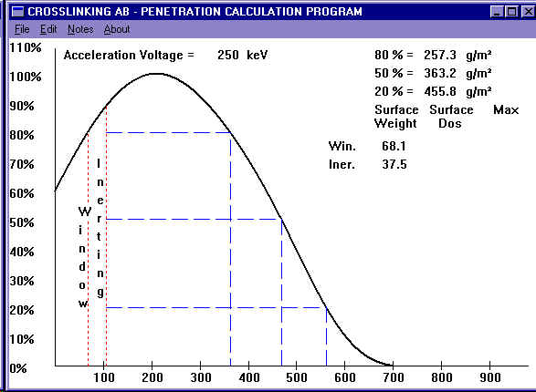 Screenshot of Crosslinkings program for calculating penetration in materials.